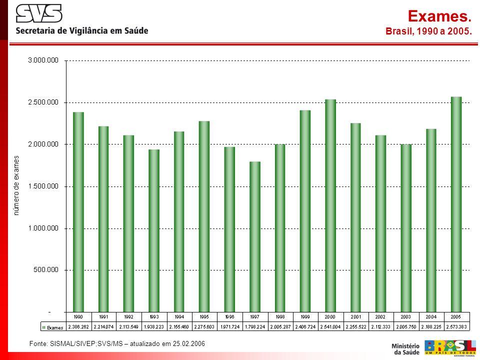 Exames. Brasil, 1990 a 2005. Fonte: SISMAL/SIVEP;SVS/MS – atualizado em 25.02.2006