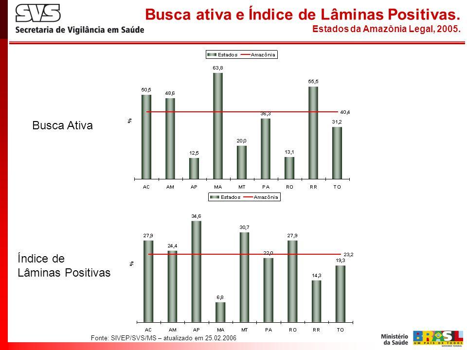 Fonte: SIVEP/SVS/MS – atualizado em 25.02.2006 Busca ativa e Índice de Lâminas Positivas. Estados da Amazônia Legal, 2005. Busca Ativa Índice de Lâmin