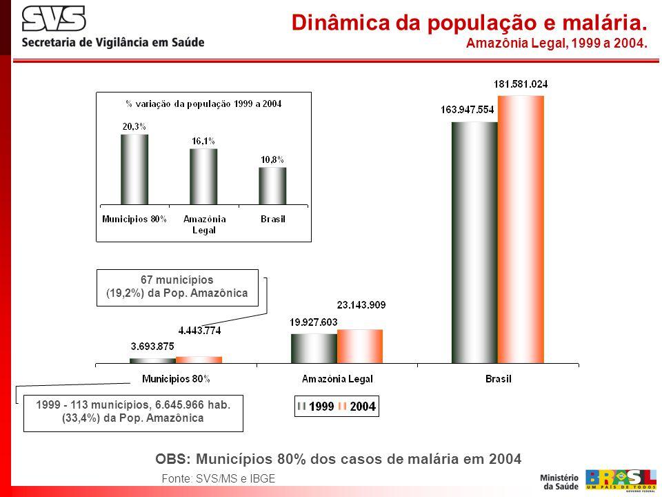 Dinâmica da população e malária. Amazônia Legal, 1999 a 2004. 67 municípios (19,2%) da Pop. Amazônica OBS: Municípios 80% dos casos de malária em 2004