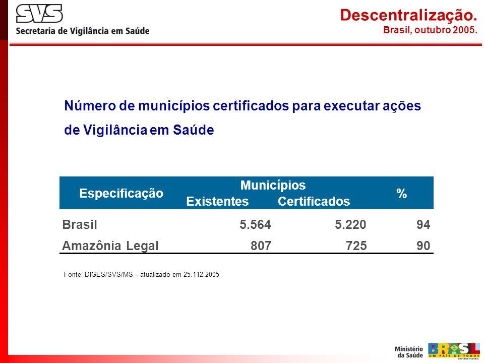 Número de municípios certificados para executar ações de Vigilância em Saúde Descentralização. Brasil, outubro 2005. ExistentesCertificados Brasil5.56