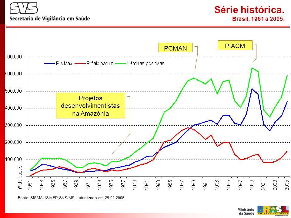 Série histórica. Brasil, 1961 a 2005. Projetos desenvolvimentistas na Amazônia PCMAN PIACM Fonte: SISMAL/SIVEP;SVS/MS – atualizado em 25.02.2006