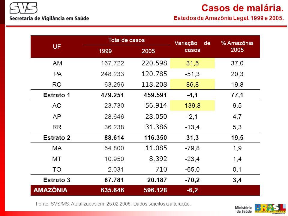 Casos de malária. Estados da Amazônia Legal, 1999 e 2005. Fonte: SVS/MS. Atualizados em 25.02.2006. Dados sujeitos a alteração. UF Total de casos Vari