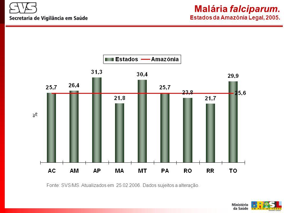 Malária falciparum. Estados da Amazônia Legal, 2005. Fonte: SVS/MS. Atualizados em 25.02.2006. Dados sujeitos a alteração.