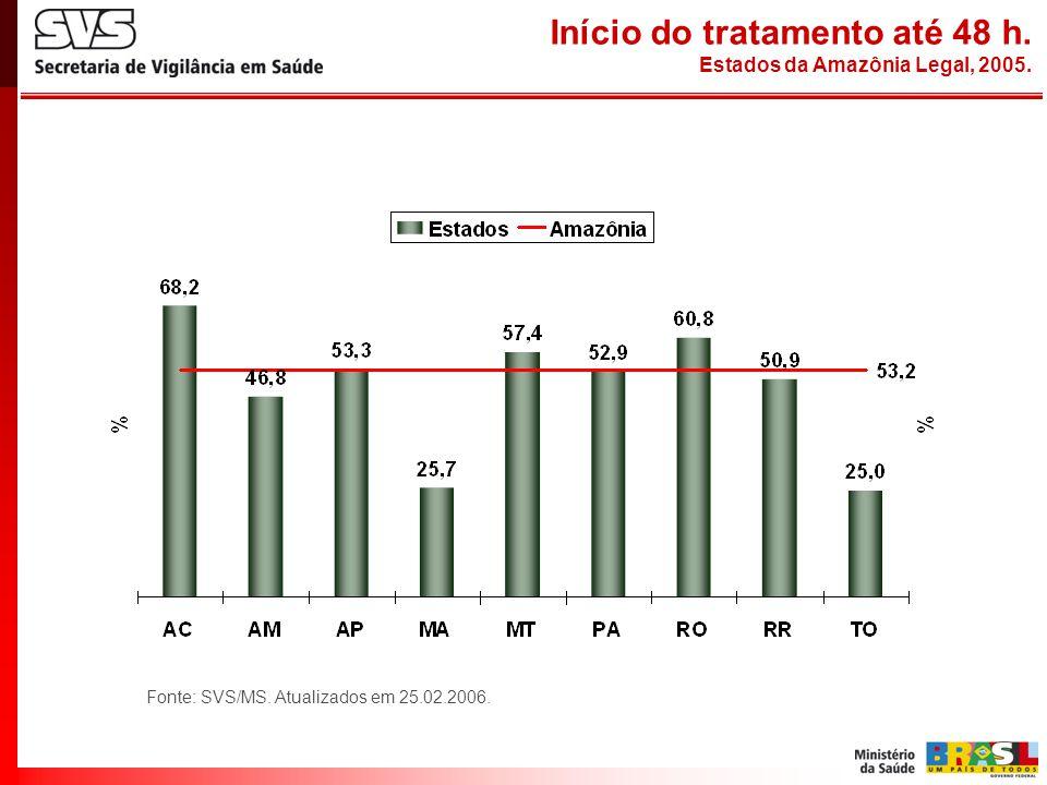 Fonte: SVS/MS. Atualizados em 25.02.2006. Início do tratamento até 48 h. Estados da Amazônia Legal, 2005.