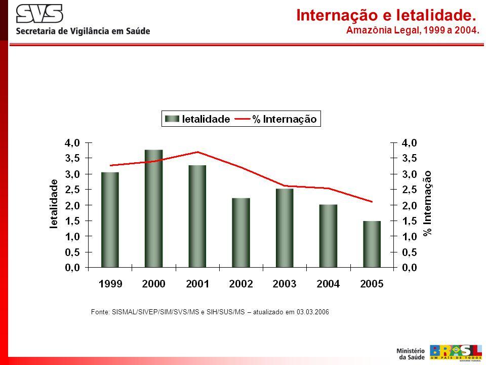 Internação e letalidade. Amazônia Legal, 1999 a 2004. Fonte: SISMAL/SIVEP/SIM/SVS/MS e SIH/SUS/MS – atualizado em 03.03.2006