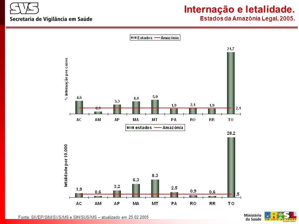 Fonte: SIVEP/SIM/SVS/MS e SIH/SUS/MS – atualizado em 25.02.2005 Internação e letalidade. Estados da Amazônia Legal, 2005.