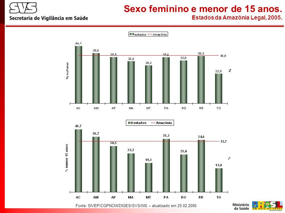 Fonte: SIVEP/CGPNCM/DIGES/SVS/MS – atualizado em 25.02.2006 Sexo feminino e menor de 15 anos. Estados da Amazônia Legal, 2005.