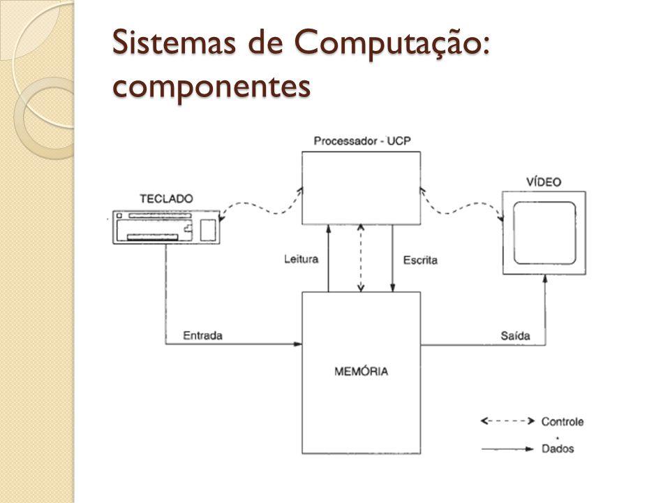 Sistemas de Computação: componentes Barramento de controle: informa o tipo de evento que está acontecendo; Exemplo: gravação ou leitura de dado no HD, sinal de clock, interrupção etc.