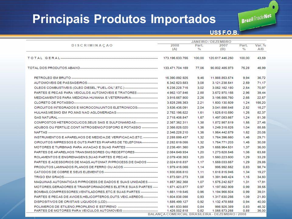 Principais Produtos Importados US$ F.O.B.