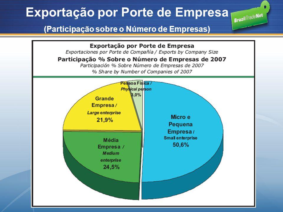 Exportação por Porte de Empresa (Participação sobre o Número de Empresas)