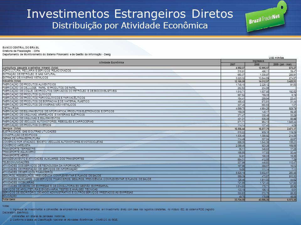 BANCO CENTRAL DO BRASIL Diretoria de Fiscalização - Difis Departamento de Monitoramento do Sistema Financeiro e de Gestão da Informação - Desig US$ mi