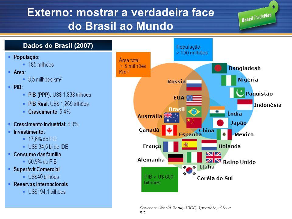 Externo: mostrar a verdadeira face do Brasil ao Mundo População: 185 milhões Área: 8,5 milhões km 2 PIB: PIB (PPP): US$ 1,838 trilhões PIB Real: US$ 1