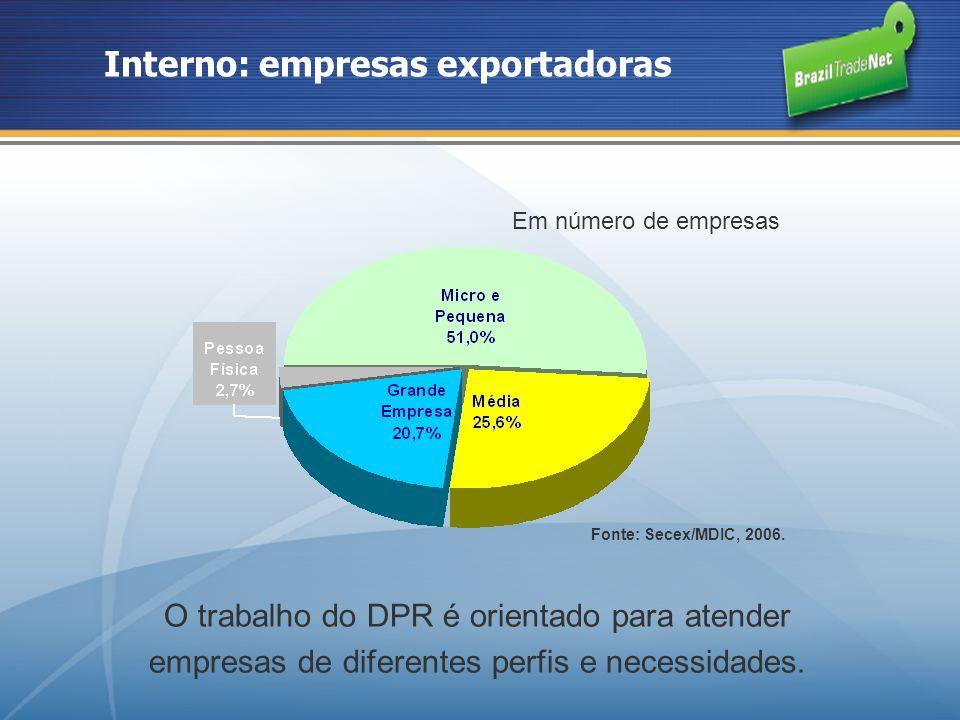 Interno: empresas exportadoras O trabalho do DPR é orientado para atender empresas de diferentes perfis e necessidades. Em número de empresas Fonte: S