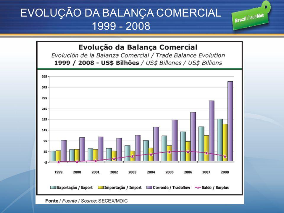 EVOLUÇÃO DA BALANÇA COMERCIAL 1999 - 2008