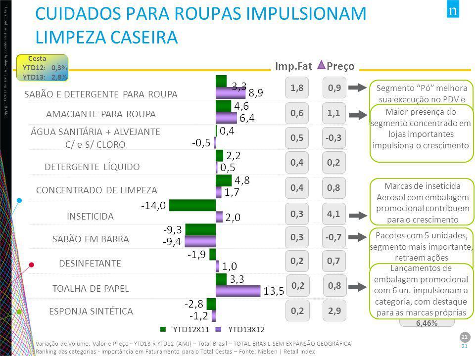 Copyright ©2013 The Nielsen Company. Confidential and proprietary. 21 Variação de Volume, Valor e Preço – YTD13 x YTD12 (AMJ) – Total Brasil – TOTAL B