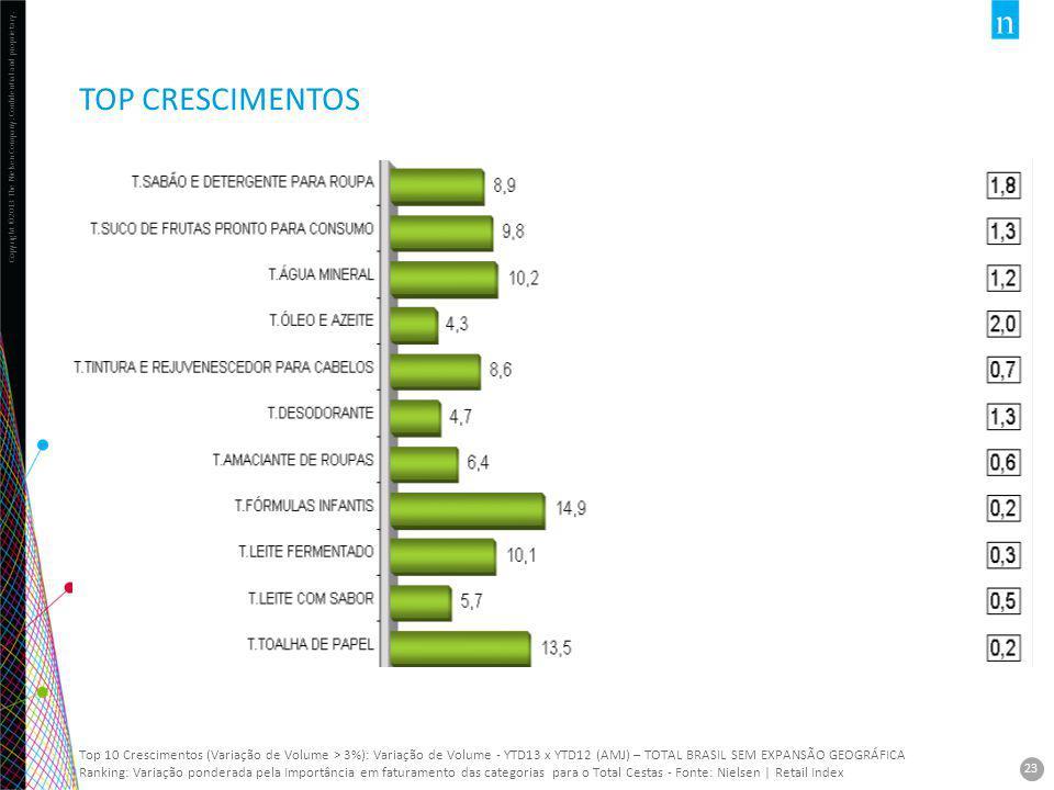Copyright ©2013 The Nielsen Company. Confidential and proprietary. 23 TOP CRESCIMENTOS 23 Top 10 Crescimentos (Variação de Volume > 3%): Variação de V