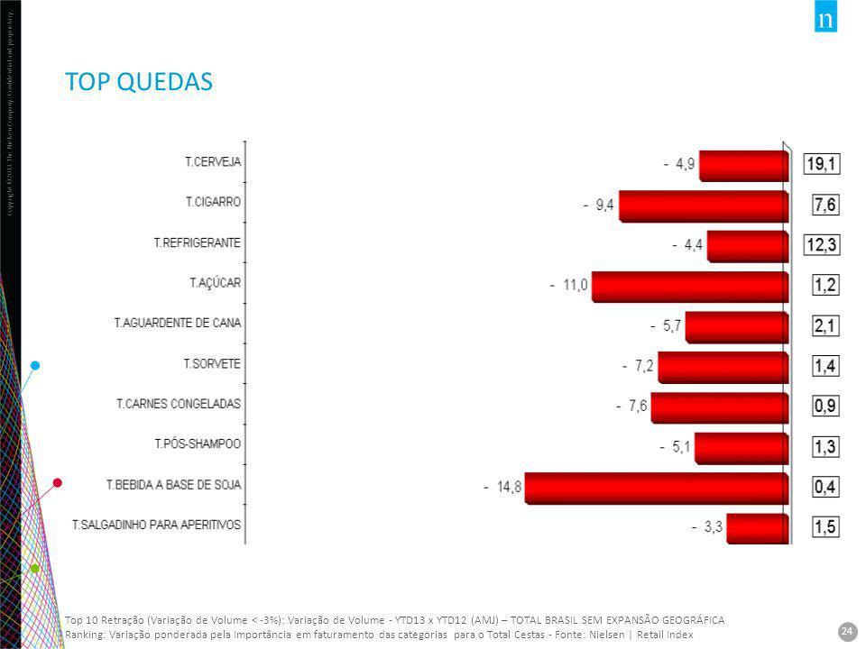 Copyright ©2013 The Nielsen Company. Confidential and proprietary. 24 TOP QUEDAS 24 Top 10 Retração (Variação de Volume < -3%): Variação de Volume - Y
