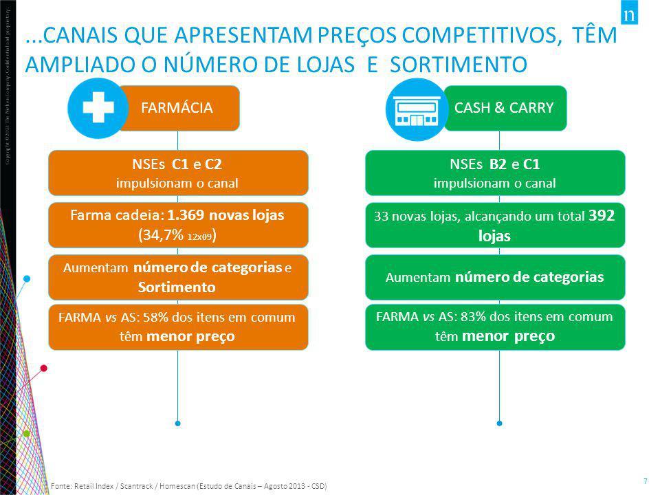 Copyright ©2013 The Nielsen Company. Confidential and proprietary. 7 FARMÁCIA...CANAIS QUE APRESENTAM PREÇOS COMPETITIVOS, TÊM AMPLIADO O NÚMERO DE LO