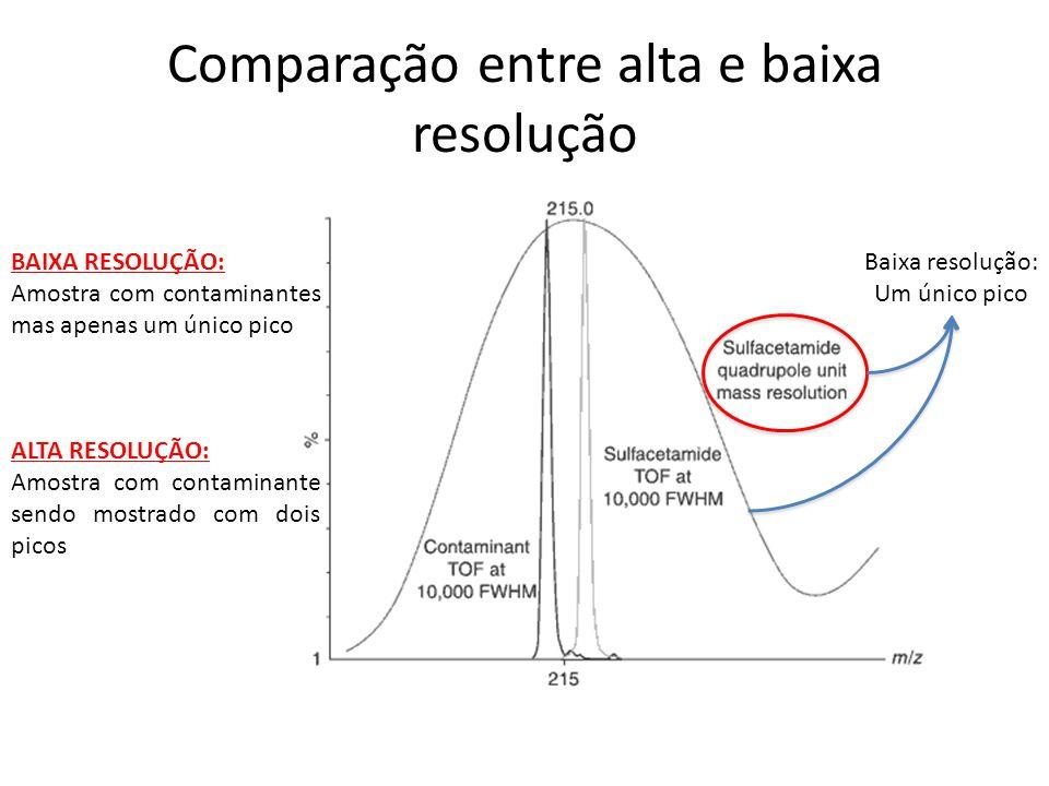Comparação entre alta e baixa resolução Baixa resolução: Um único pico BAIXA RESOLUÇÃO: Amostra com contaminantes mas apenas um único pico ALTA RESOLU