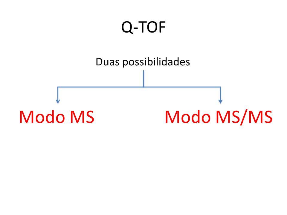 Q-TOF Duas possibilidades Modo MSModo MS/MS