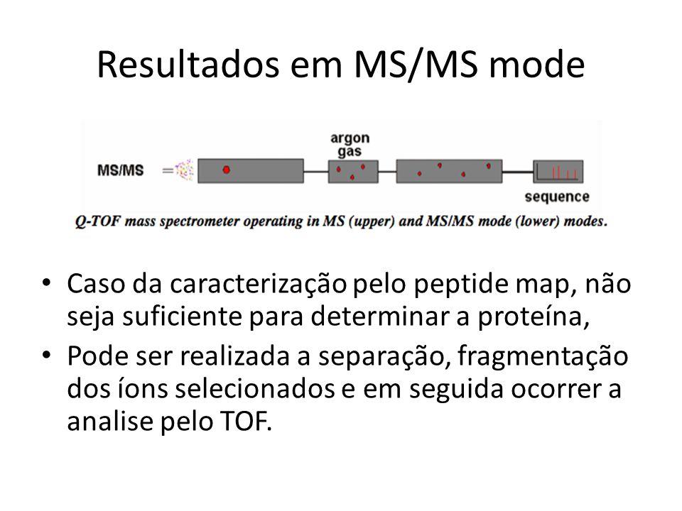 Resultados em MS/MS mode Caso da caracterização pelo peptide map, não seja suficiente para determinar a proteína, Pode ser realizada a separação, frag