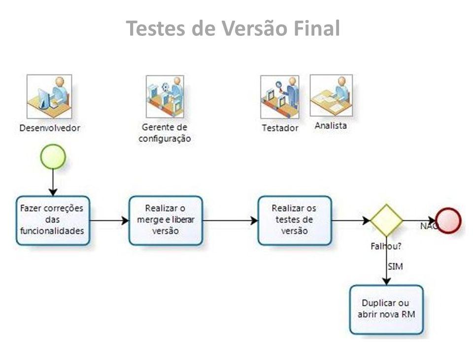 O Processo – Versão Final O desenvolvedor deve: Realizar as correções das falhas encontradas; Liberar o código para o merge; O gerente de configuração deve: Realizar o merge dos códigos liberados para a versão; Disponibilizar o pacote para testes; O engenheiro de testes e o analista devem: Realizar os testes de versão; Duplicar ou abrir nova RM;