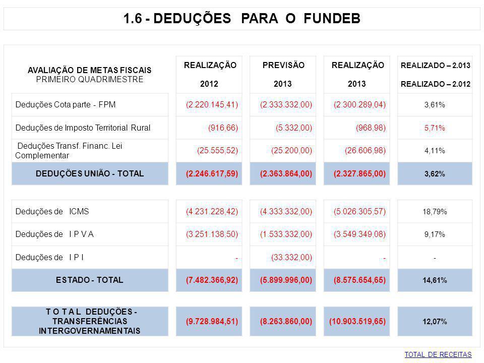 1.6 - DEDUÇÕES PARA O FUNDEB AVALIAÇÃO DE METAS FISCAIS REALIZAÇÃO PREVISÃO REALIZAÇÃO REALIZADO – 2.013 PRIMEIRO QUADRIMESTRE 2012 2013 REALIZADO – 2