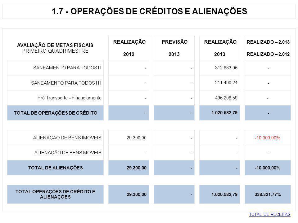 1.7 - OPERAÇÕES DE CRÉDITOS E ALIENAÇÕES AVALIAÇÃO DE METAS FISCAIS REALIZAÇÃO PREVISÃO REALIZAÇÃO REALIZADO – 2.013 PRIMEIRO QUADRIMESTRE 2012 2013 R