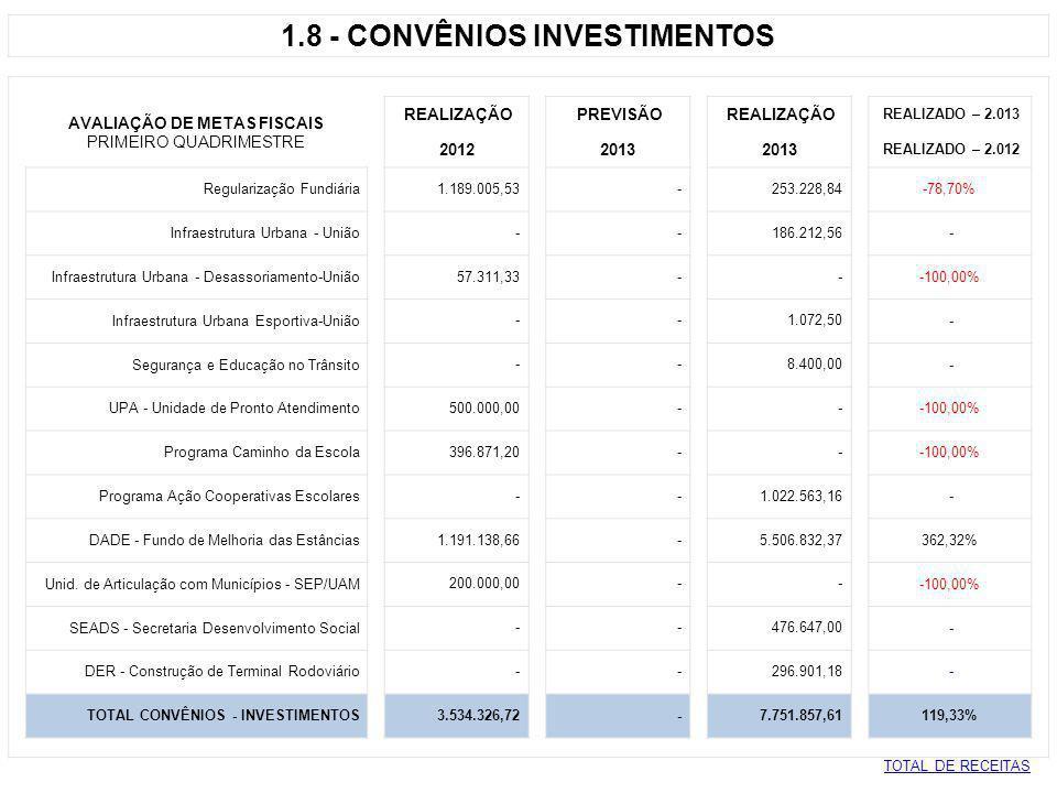 1.8 - CONVÊNIOS INVESTIMENTOS AVALIAÇÃO DE METAS FISCAIS REALIZAÇÃO PREVISÃO REALIZAÇÃO REALIZADO – 2.013 PRIMEIRO QUADRIMESTRE 2012 2013 REALIZADO –