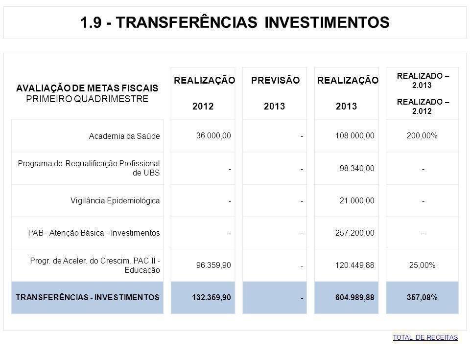 1.9 - TRANSFERÊNCIAS INVESTIMENTOS AVALIAÇÃO DE METAS FISCAIS REALIZAÇÃO PREVISÃO REALIZAÇÃO REALIZADO – 2.013 PRIMEIRO QUADRIMESTRE 2012 2013 REALIZA