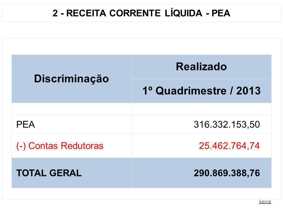 2 - RECEITA CORRENTE LÍQUIDA - PEA Discriminação Realizado 1º Quadrimestre / 2013 PEA 316.332.153,50 (-) Contas Redutoras 25.462.764,74 TOTAL GERAL 29