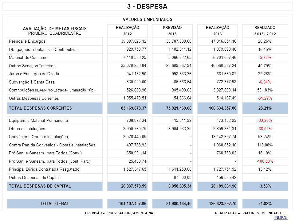 3 - DESPESA VALORES EMPENHADOS AVALIAÇÃO DE METAS FISCAIS REALIZAÇÃOPREVISÃOREALIZAÇÃOREALIZADO PRIMEIRO QUADRIMESTRE 20122013 2.013 / 2.012 Pessoal e