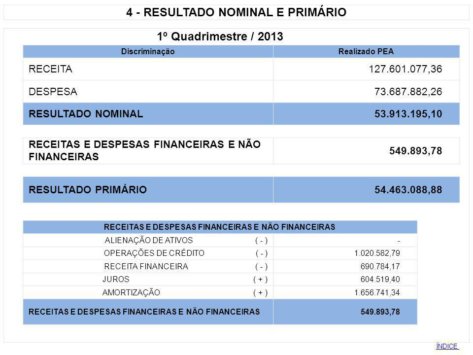 4 - RESULTADO NOMINAL E PRIMÁRIO 1º Quadrimestre / 2013 DiscriminaçãoRealizado PEA RECEITA 127.601.077,36 DESPESA 73.687.882,26 RESULTADO NOMINAL 53.9