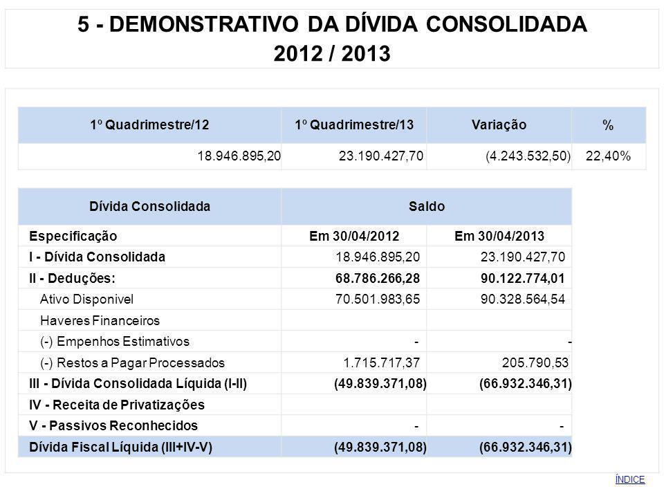 5 - DEMONSTRATIVO DA DÍVIDA CONSOLIDADA 2012 / 2013 1º Quadrimestre/121º Quadrimestre/13Variação% 18.946.895,20 23.190.427,70 (4.243.532,50)22,40% Dív