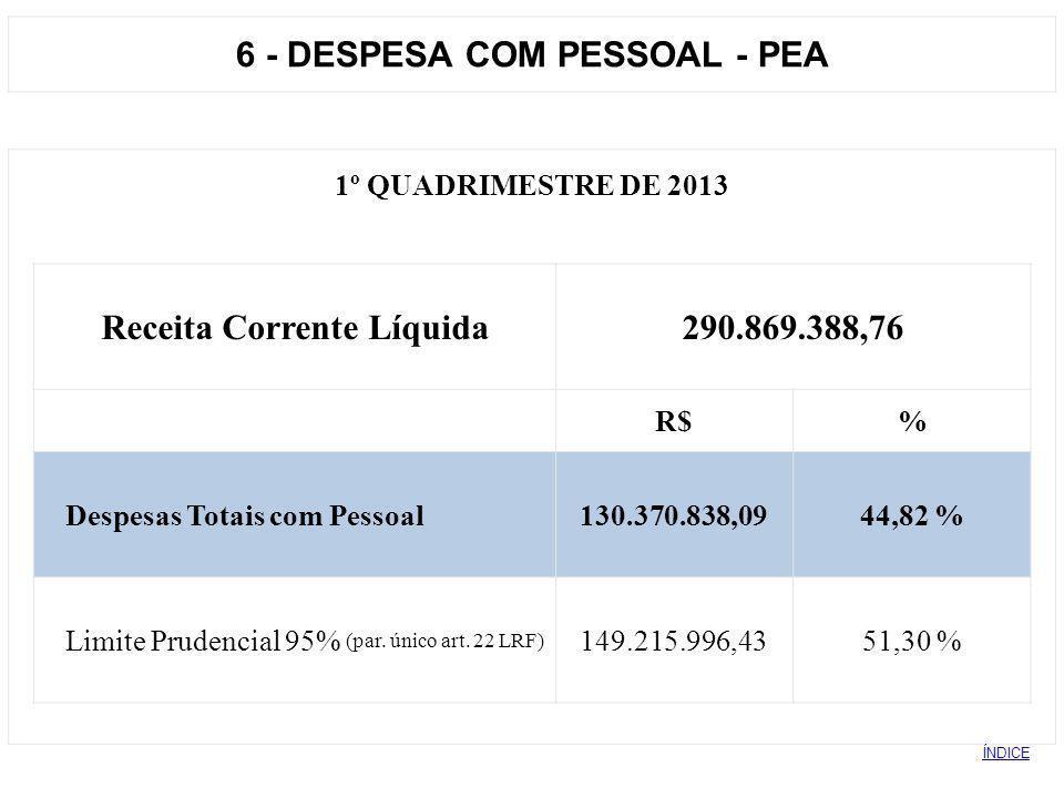 6 - DESPESA COM PESSOAL - PEA 1º QUADRIMESTRE DE 2013 Receita Corrente Líquida290.869.388,76 R$% Despesas Totais com Pessoal130.370.838,0944,82 % Limi