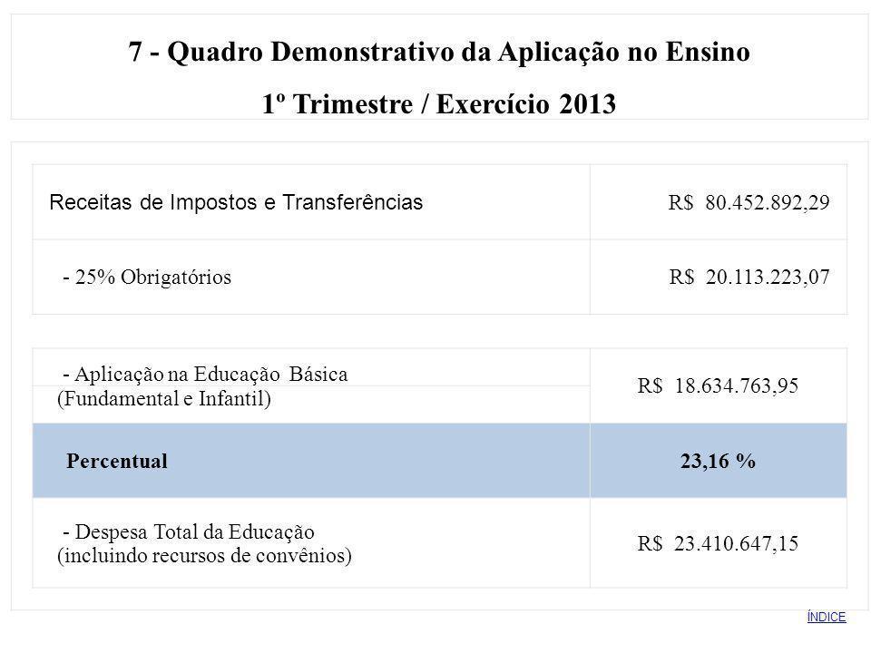 7 - Quadro Demonstrativo da Aplicação no Ensino 1º Trimestre / Exercício 2013 Receitas de Impostos e Transferências R$ 80.452.892,29 - 25% Obrigatório