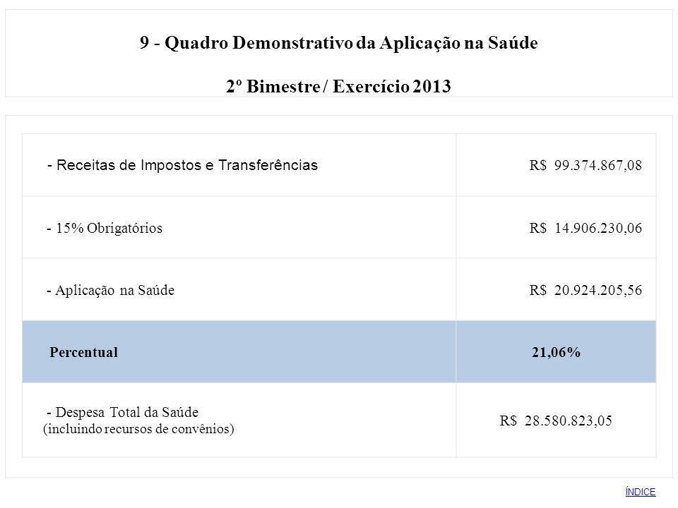 9 - Quadro Demonstrativo da Aplicação na Saúde 2º Bimestre / Exercício 2013 - Receitas de Impostos e Transferências R$ 99.374.867,08 - 15% Obrigatório