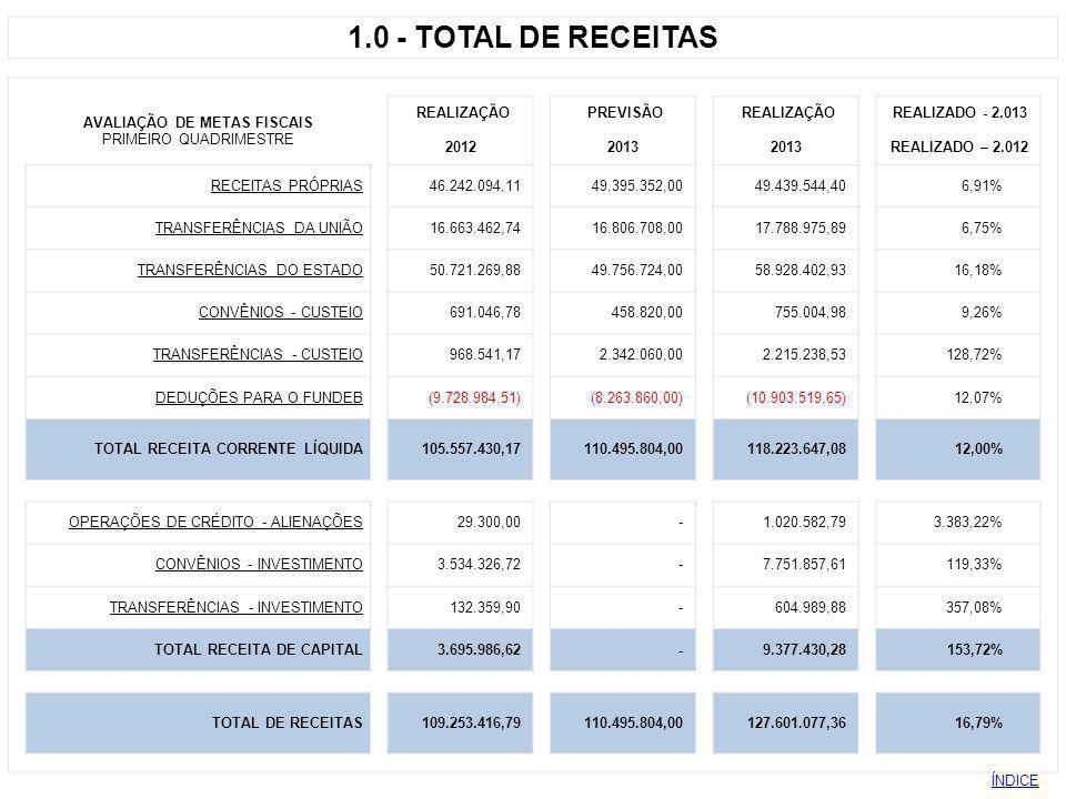 3 - DESPESA VALORES EMPENHADOS AVALIAÇÃO DE METAS FISCAIS REALIZAÇÃOPREVISÃOREALIZAÇÃOREALIZADO PRIMEIRO QUADRIMESTRE 20122013 2.013 / 2.012 Pessoal e Encargos 39.097.026,12 38.787.080,68 47.016.651,16 20,26% Obrigações Tributárias e Contributivas 929.750,77 1.102.841,12 1.079.890,46 16,15% Material de Consumo 7.110.583,25 5.066.322,65 6.701.657,46 -5,75% Outros Serviços Terceiros 33.079.253,8428.699.567,9446.560.327,24 40,75% Juros e Encargos da Dívida 541.132,90998.833,36 661.685,87 22,28% Subvenção à Santa Casa 830.000,00 166.666,64 772.377,98 -6,94% Contribuições (IBAM-Pró-Estrada-Iluminação Púb.) 526.660,98945.490,03 3.327.600,14 531,83% Outras Despesas Correntes 1.055.470,51154.666,64 514.167,49 -51,29% TOTAL DESPESAS CORRENTES 83.169.878,3775.921.469,06106.634.357,80 28,21% Equipam.