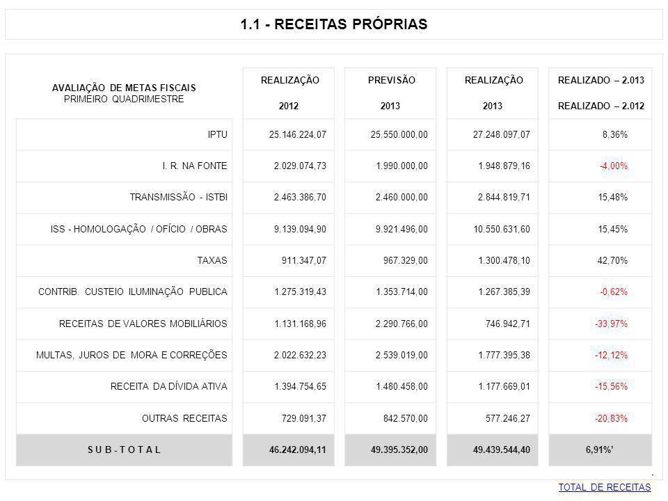 1.1 - RECEITAS PRÓPRIAS AVALIAÇÃO DE METAS FISCAIS REALIZAÇÃO PREVISÃO REALIZAÇÃO REALIZADO – 2.013 PRIMEIRO QUADRIMESTRE 2012 2013 REALIZADO – 2.012