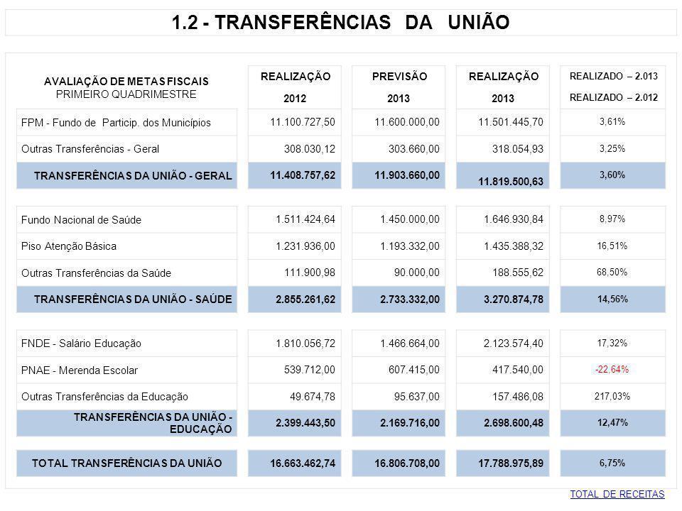 1.3 - TRANSFERÊNCIAS DO ESTADO AVALIAÇÃO DE METAS FISCAIS REALIZAÇÃO PREVISÃO REALIZAÇÃO REALIZADO – 2.013 PRIMEIRO QUADRIMESTRE 2012 2013 REALIZADO – 2.012 ICMS - Cota parte 21.156.142,47 20.400.000,00 25.227.543,53 19,24% I.