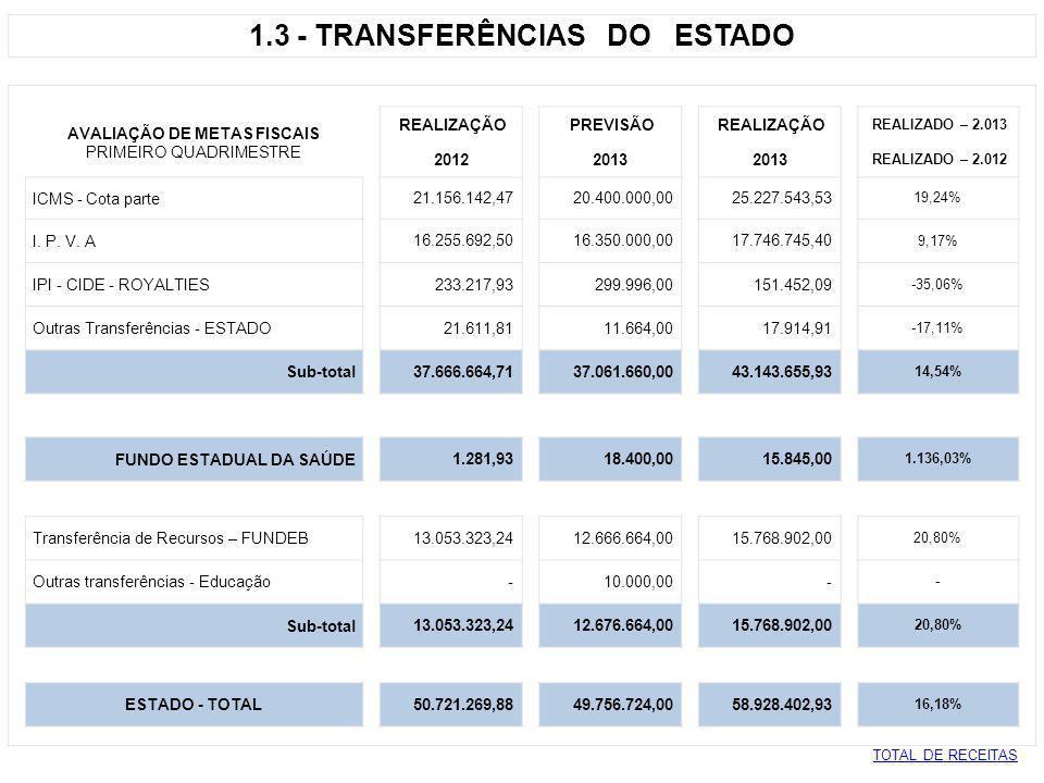 1.4 - CONVÊNIOS - CUSTEIO AVALIAÇÃO DE METAS FISCAIS REALIZAÇÃO PREVISÃO REALIZAÇÃO REALIZADO – 2.013 PRIMEIRO QUADRIMESTRE 2012 2013 REALIZADO – 2.012 Regularização Fundiária - União - 50.000,00 - - Convênio Proteção Social Básica - Estado 8.415,00 33.664,00 59.122,50 602,58% Proteção Social Especial - Estado 7.150,00 71.832,00 73.978,90 934,67% Termo Aditivo SUS - Estado 210.000,00 3.332,00 210.000,00 0,00% Jogos e Competições Estaduais - Estado - 6.664,00 - - Sistema Estadual - Agric.