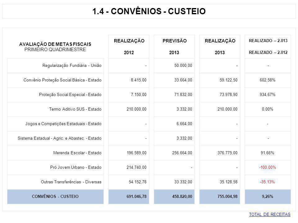 1.5 - TRANSFERÊNCIAS - CUSTEIO AVALIAÇÃO DE METAS FISCAIS REALIZAÇÃO PREVISÃO REALIZAÇÃO REALIZADO – 2.013 PRIMEIRO QUADRIMESTRO 2012 2013 REALIZADO – 2.012 PAM - FNS AIDS 25.000,00 26.664,00 25.000,00 - ANVISA - Taxa de Fiscalização -23.332,00 24.192,64 - Centro de Espec.