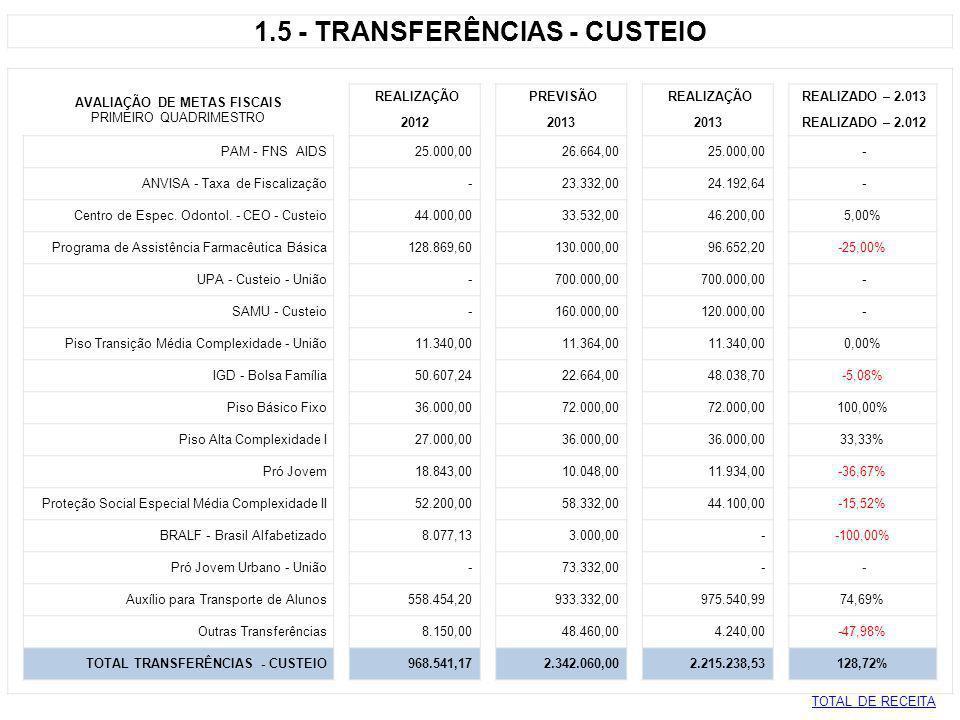 1.6 - DEDUÇÕES PARA O FUNDEB AVALIAÇÃO DE METAS FISCAIS REALIZAÇÃO PREVISÃO REALIZAÇÃO REALIZADO – 2.013 PRIMEIRO QUADRIMESTRE 2012 2013 REALIZADO – 2.012 Deduções Cota parte - FPM (2.220.145,41) (2.333.332,00) (2.300.289,04) 3,61% Deduções de Imposto Territorial Rural (916,66) (5.332,00) (968,98) 5,71% Deduções Transf.