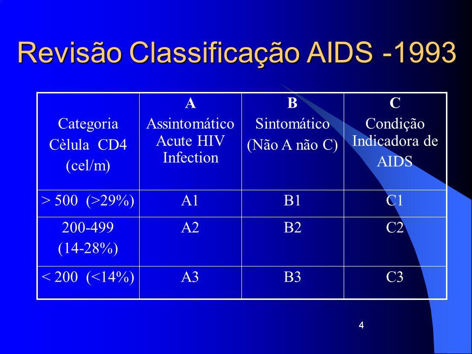 Candidíase do esófago, traqueia, brônquios, ou pulmão Carcinoma invasivo do colo do útero Coccidioidomicose, extrapulmonar Criptococose, extrapulmonar Criptosporidiose com diarreia >1mês CMV com exclusão da doença hepática, esplénica ou ganglionar HSV mucocutâneo >1 mês, ou bronquite, pneumonite ou esofagite Histoplasmose, extrapulmonar Encefalite pelo VIH (demência) Isosporíase com diarreia >1 mês 15