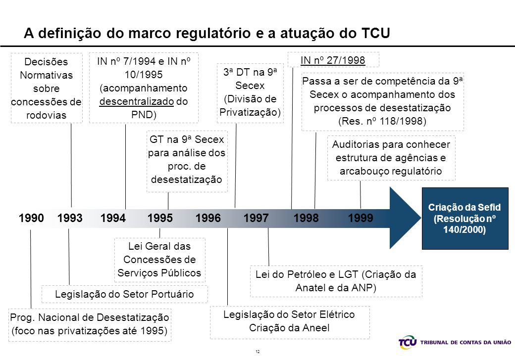 12 Prog. Nacional de Desestatização (foco nas privatizações até 1995) A definição do marco regulatório e a atuação do TCU 19931995199619971990 Criação