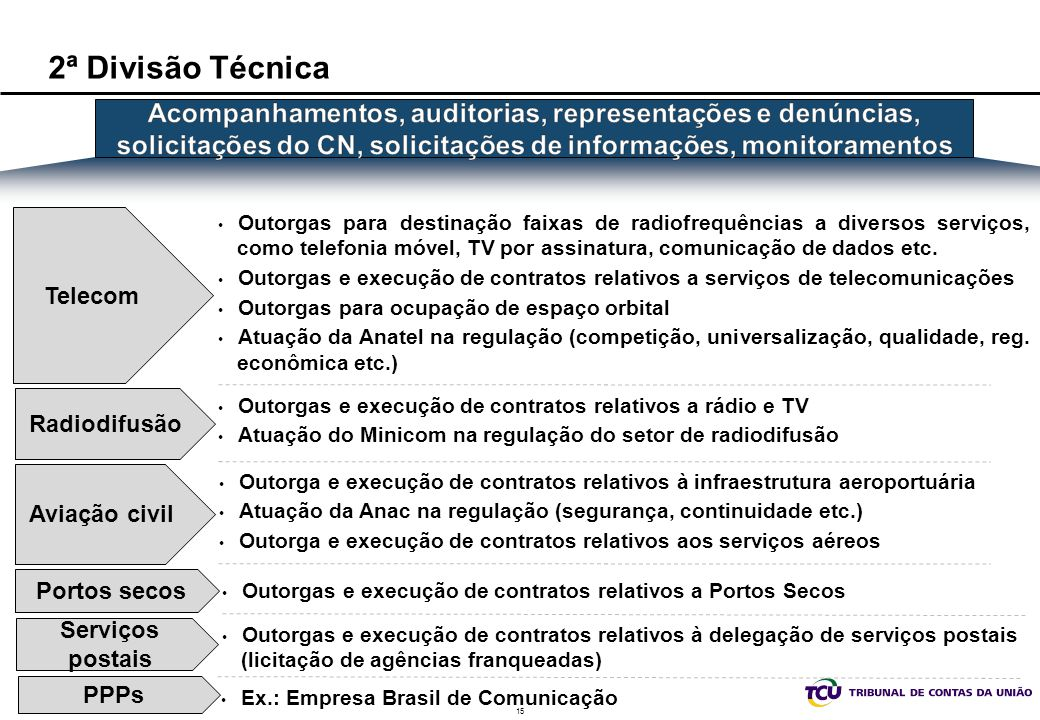 15 2ª Divisão Técnica Telecom Portos secos Serviços postais Outorgas para destinação faixas de radiofrequências a diversos serviços, como telefonia mó