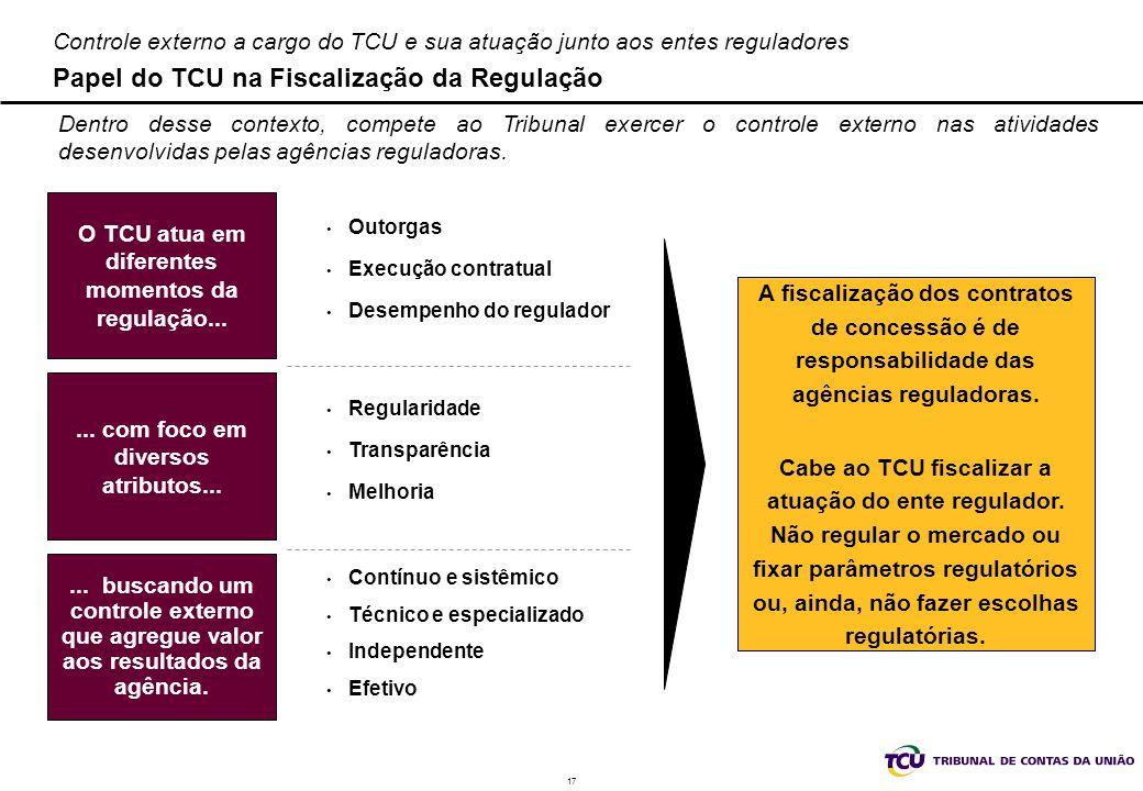 17 Controle externo a cargo do TCU e sua atuação junto aos entes reguladores Papel do TCU na Fiscalização da Regulação O TCU atua em diferentes moment