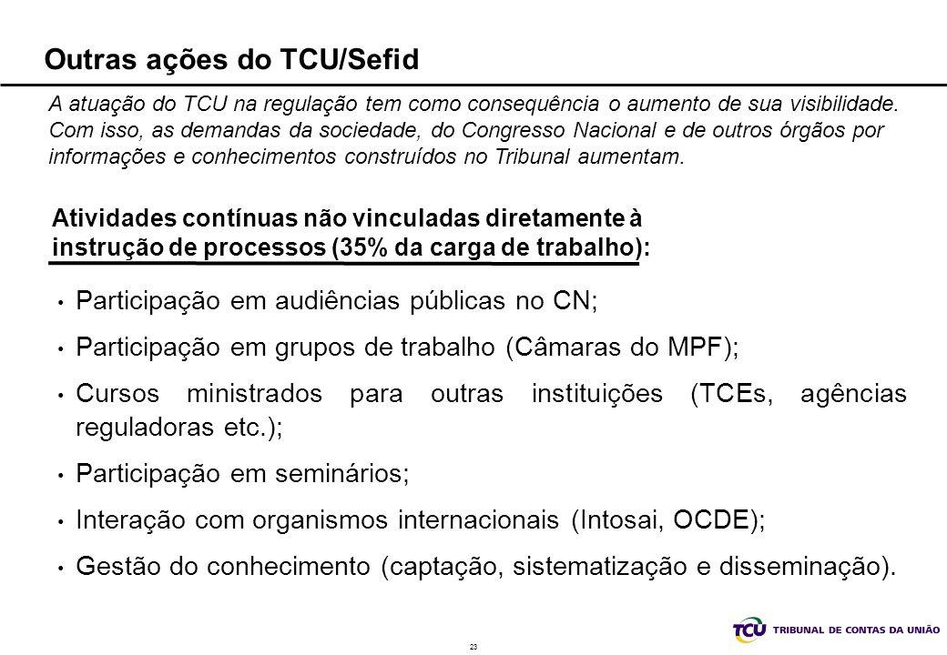 23 Outras ações do TCU/Sefid Atividades contínuas não vinculadas diretamente à instrução de processos (35% da carga de trabalho): Participação em audi