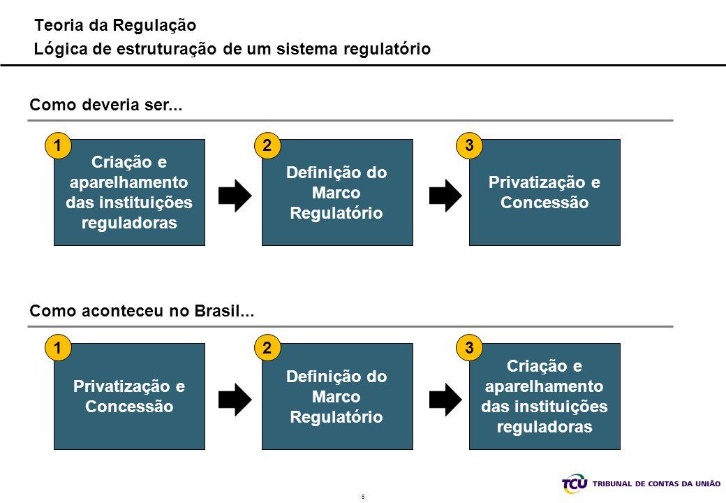 6 Teoria da Regulação Lógica de estruturação de um sistema regulatório Criação e aparelhamento das instituições reguladoras Definição do Marco Regulat