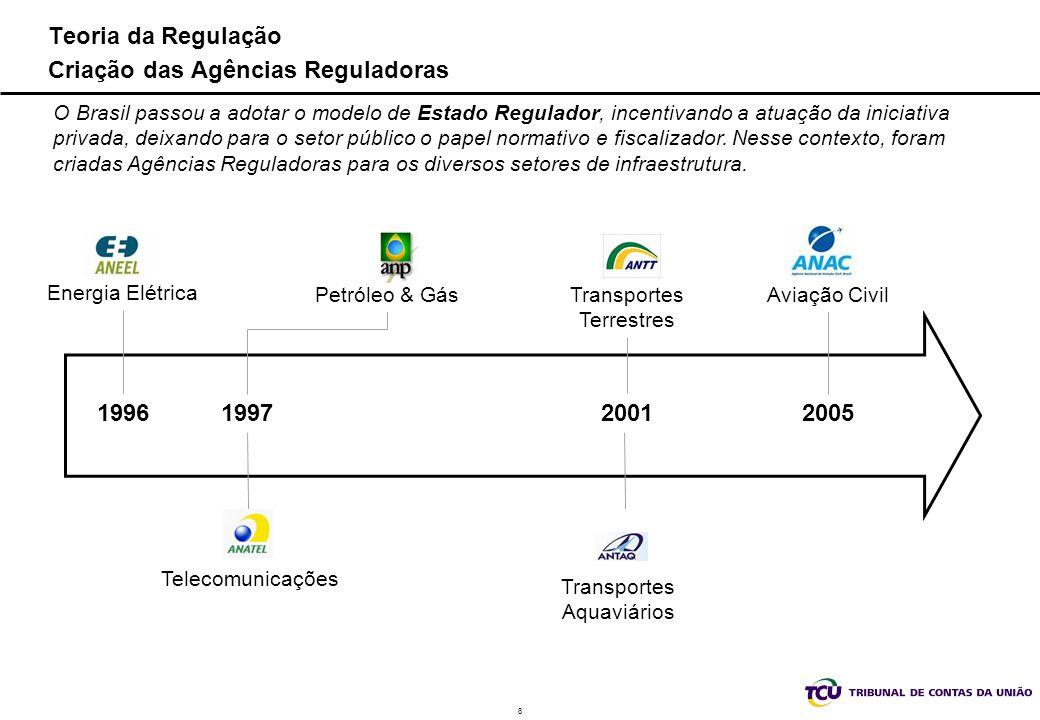 8 Teoria da Regulação Criação das Agências Reguladoras O Brasil passou a adotar o modelo de Estado Regulador, incentivando a atuação da iniciativa pri
